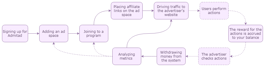 What Is Admitad Affiliate? The Basics 2