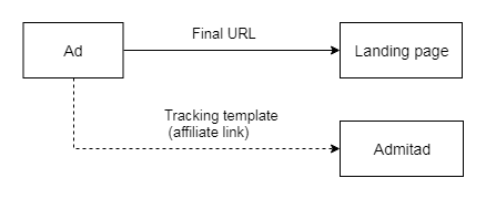 Parallel tracking 3